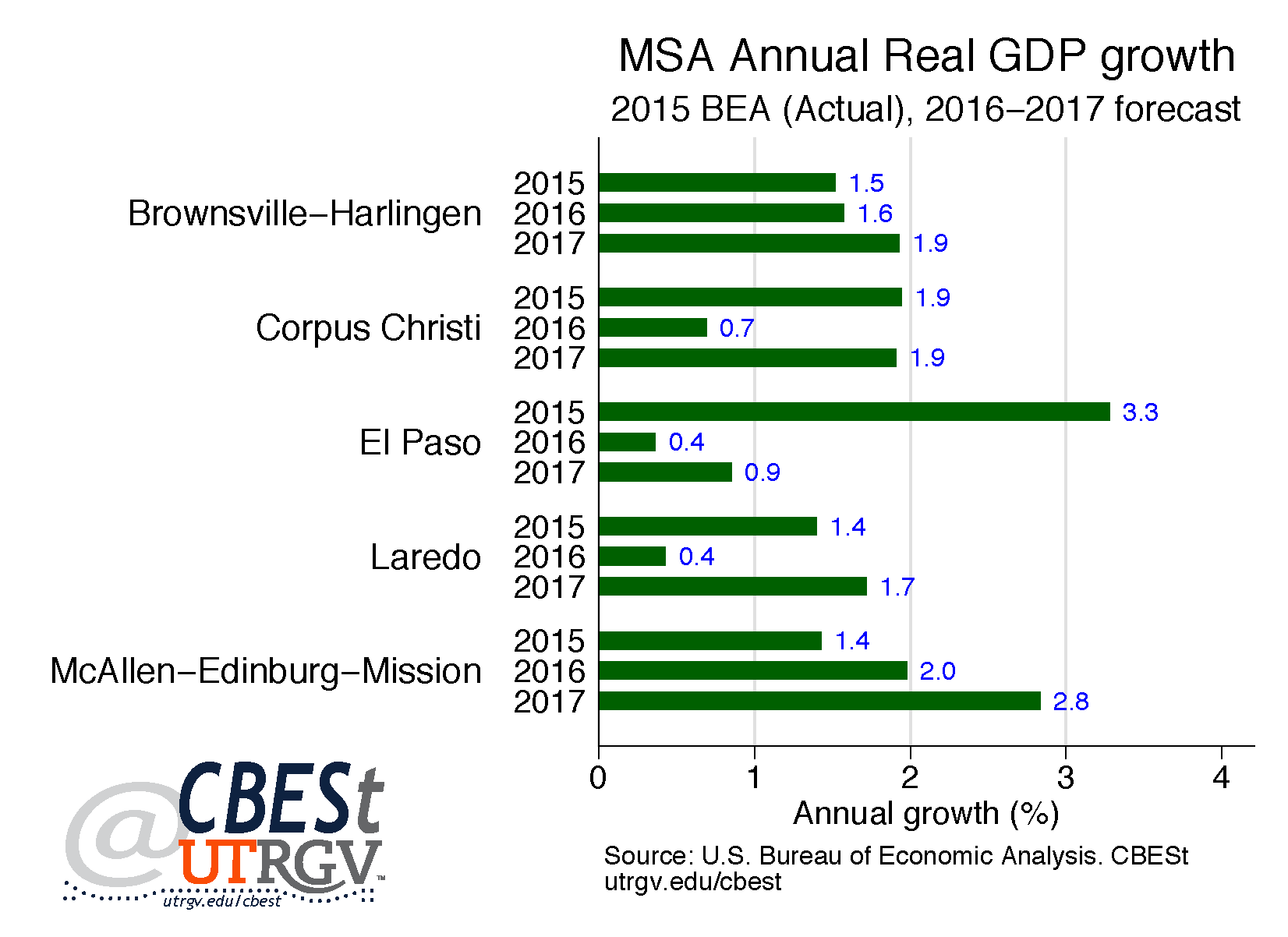 Our forecast shows that brownsville harlingen corpus christi el paso laredo and mcallen edinburg mission msas will experience economic expansion in